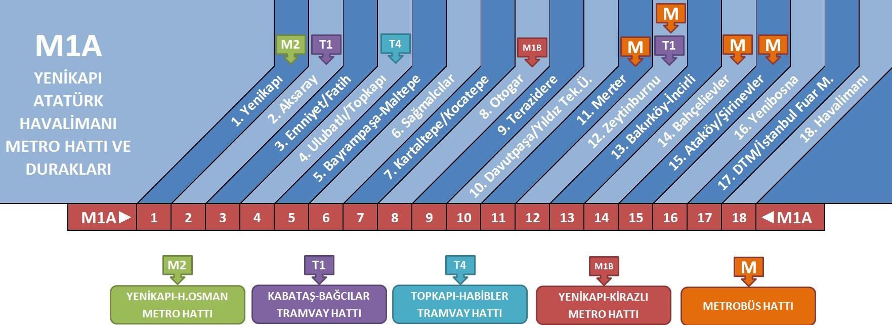 arıcılık fuarı için metro ve otobüs bilgileri istanbul